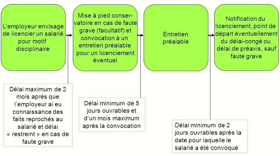 Causes Et Procedure Du Licenciement Disciplinaire